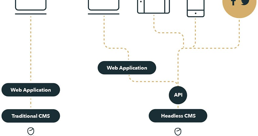 headless website architectuur